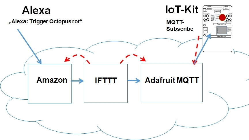 Internet of Everything: Octopus trifft IFTTT, MQTT und Alexa im Smart-Home