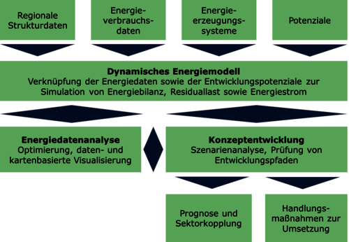 ENMOSA - Structure of the project